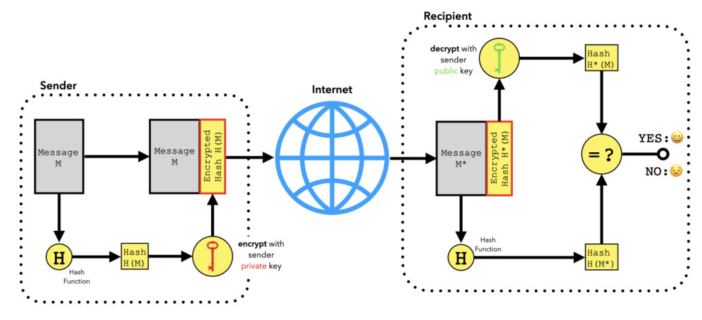 Secure Elements for IoT